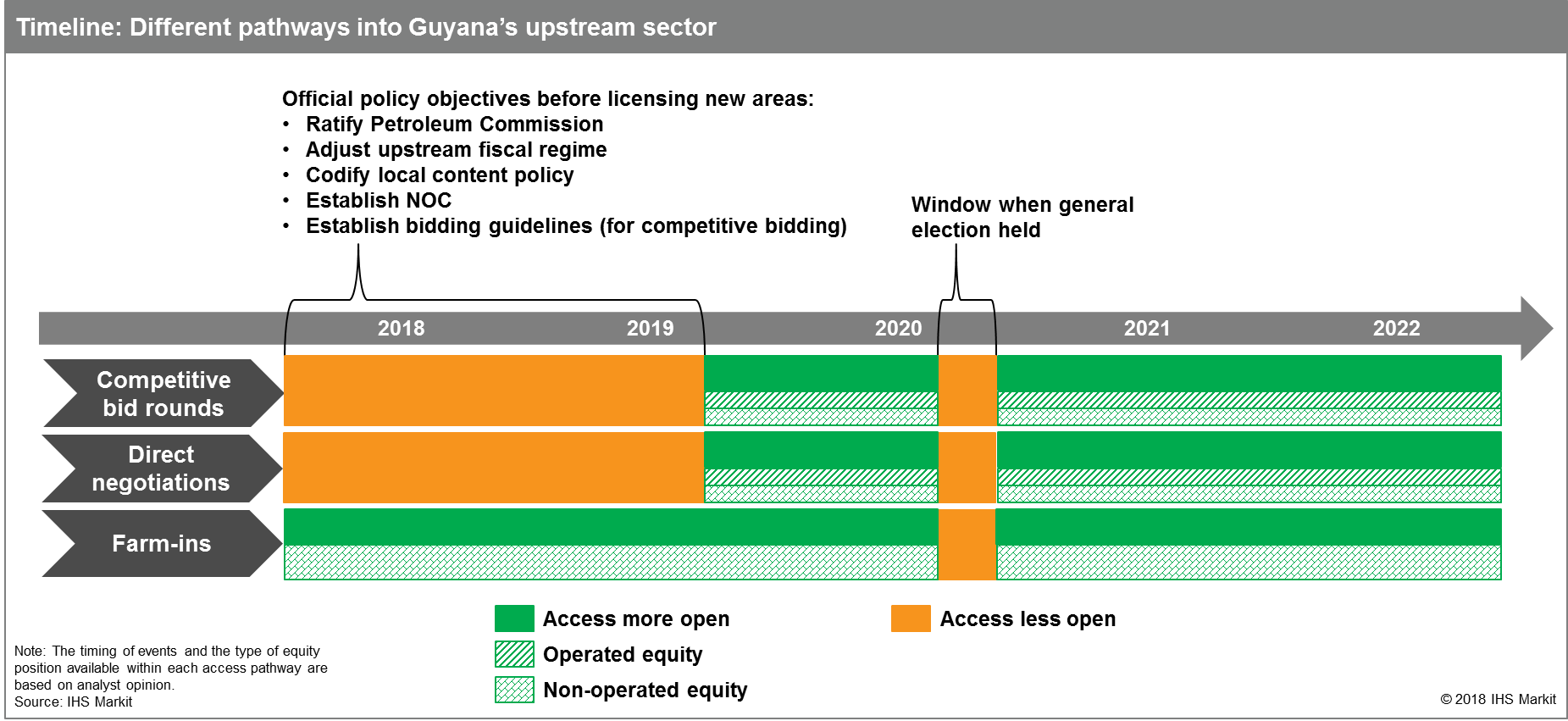 Timeline- Different pathways into Guyana's upstream sector