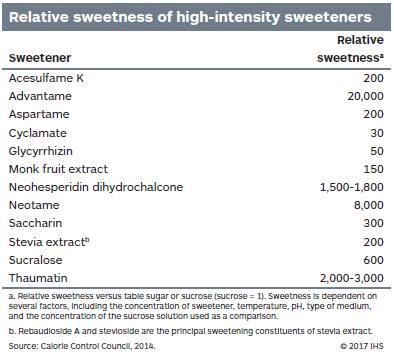 Relative sweetness of high-intensity sweeteners