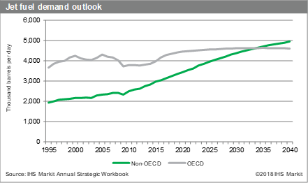 Jet Fuel Demand Flies High, but Some Clouds on the Horizon   IHS Markit