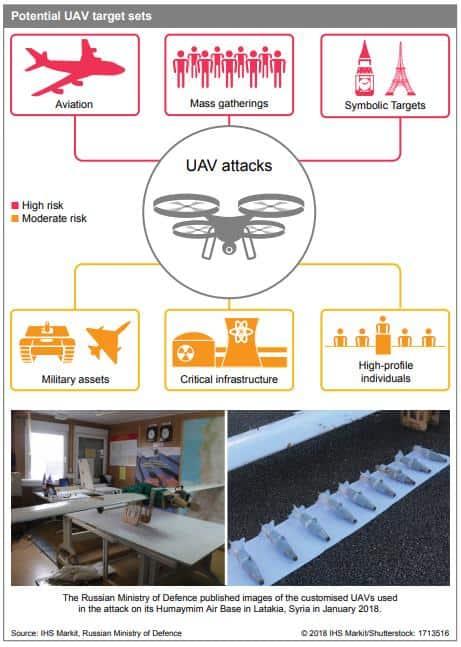 Potential UAV targets: JTIC