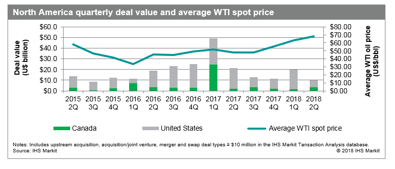 North America deal value and average WTI spot price