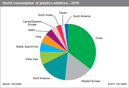 Plastics Additives - Specialty Chemicals Update Program (SCUP) | IHS