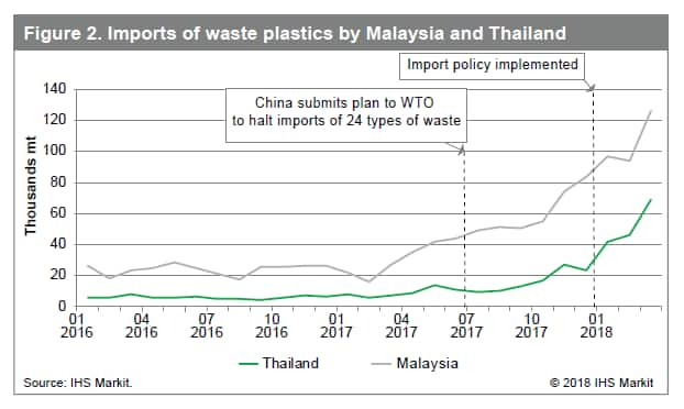 Developing focused strategies for managing and curbing plastic usage