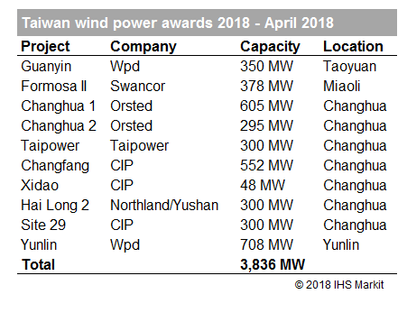 taiwan wind power awards 2018