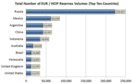 Reserves volumes in field database