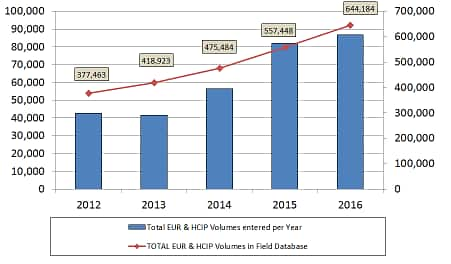Total Field and Reservoir Resource Volumes