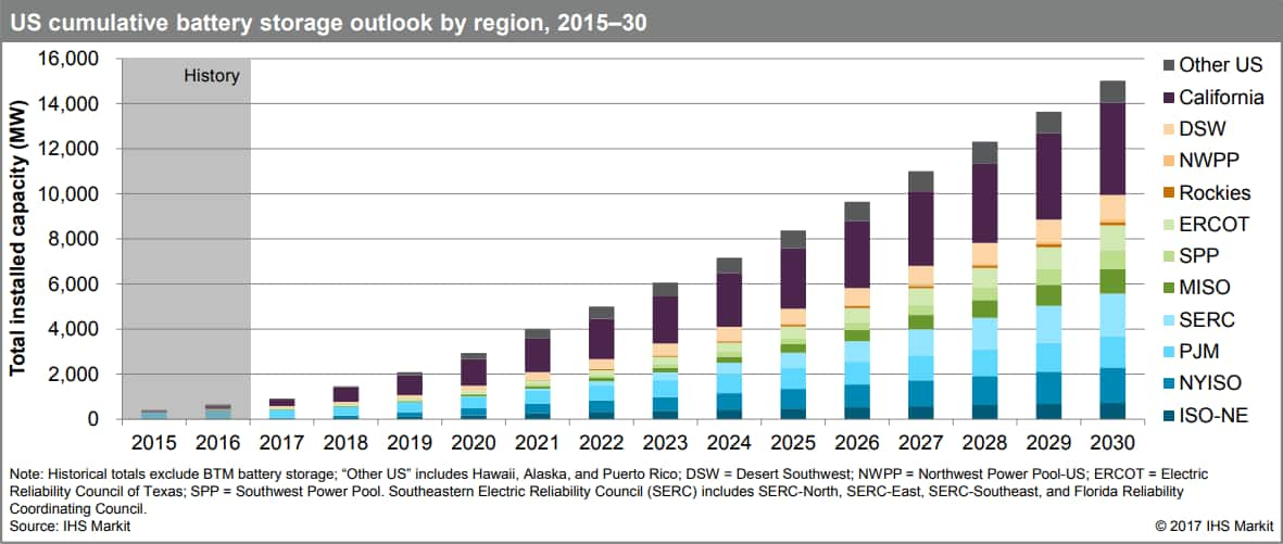 Battery Storage for Renewable Energy - Market Analysis | IHS