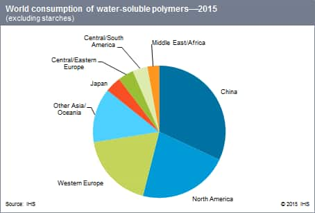 Water-Soluble Polymers - Specialty Chemicals Update Program (SCUP