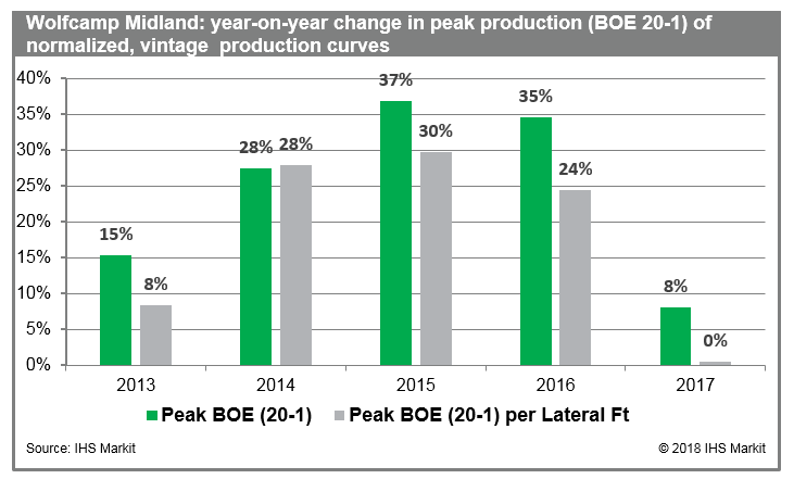 wolfcamp-midland-production-rates-permian